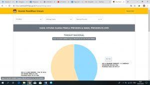 Putusan Sengketa Pilpres di MK Telah Usai, Input Situng KPU Tak Kunjung Selesai