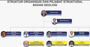 Pengertian Struktur Organisasi, Cara Menyusun dan Contohnya