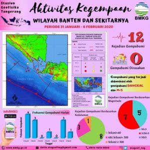 12 Kali Banten Dilanda Gempa Bumi Tektonik