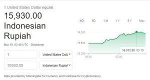 Duh… Hari Ini Dolar Tembus Rp16 Ribu, Corona Memperburuk Kondisi Ekonomi