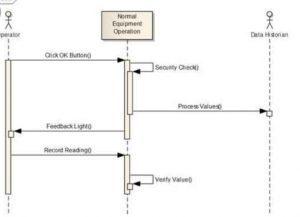 Pengertian Sequence Diagram, Komponen, Hingga Contohnya